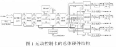 基于定点DSP TMS320F2812和PCI9052实现运动控制卡的设计