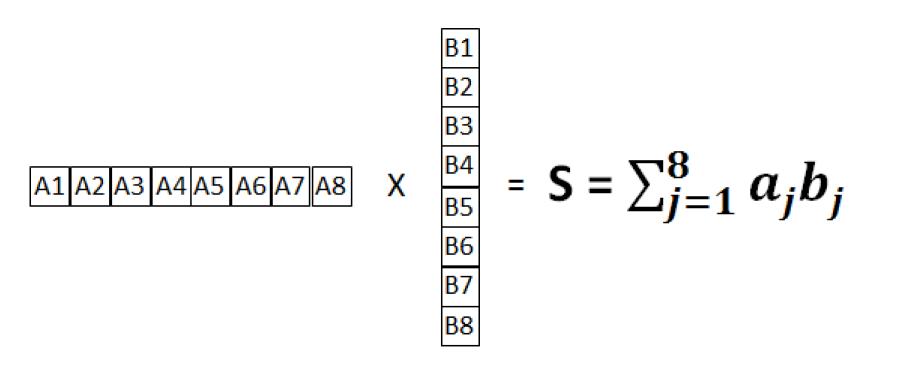 Achronix - 实例!详解FPGA如何实现FP16格式点积级联运算