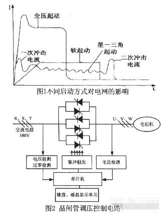 基于参数自整定模糊控制技术实现电机软启动控制系统的设计