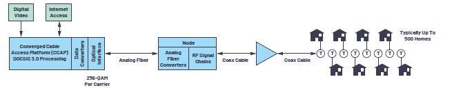 ADI - 应对有线电视基础设施ADI - 应对有线电视基础设施下游发射器挑战下游发射器挑战