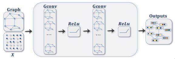 Achronix - 机器学习实战:GNN(图神经网络)加速器的FPGA解决方案