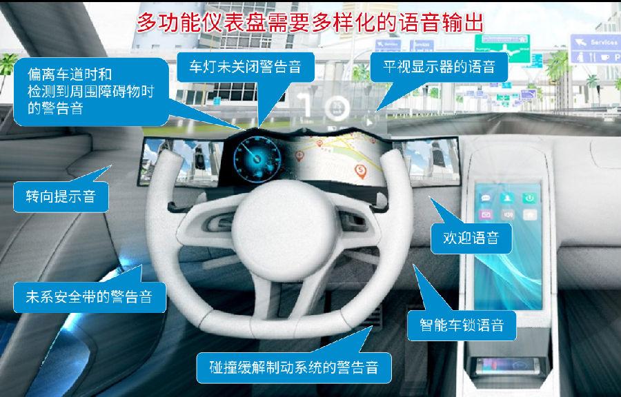 ROHM罗姆发布面向下一代汽车驾驶舱的解决方案白皮书