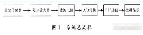 基于AT89C51系列单片机和霍尔传感器实现测控系统的设计