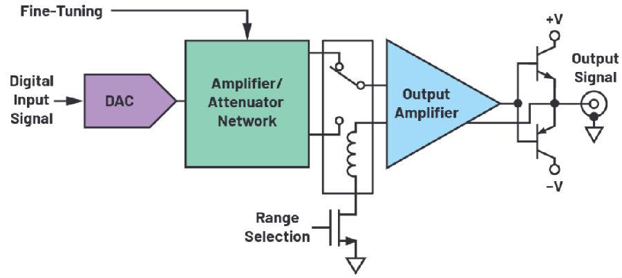 ADI技术文章:大功率信号发生器输出级设计