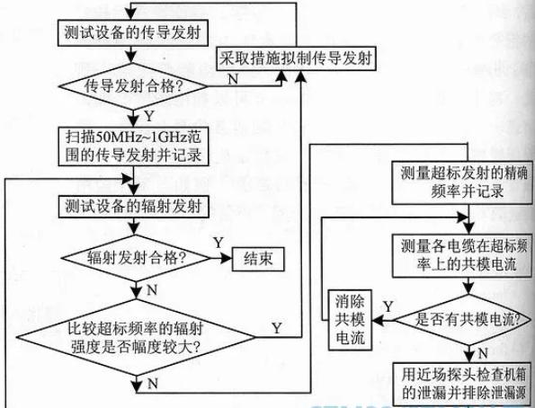 单片机系统EMC测试诊断步骤