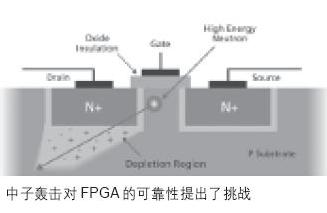 基于SRAM FPGA的汽车系统的解决方案