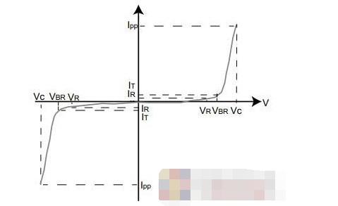 选择TVS二极管需要考虑的10个注意事项