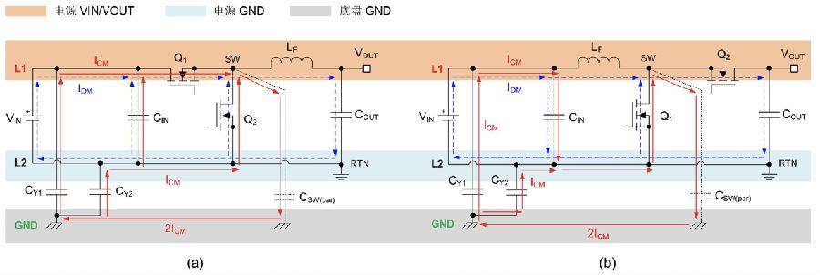 深入了解 DC/DC 转换器的传导 EMI 特性