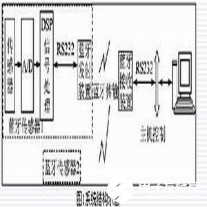 基于蓝牙无线通信技术实现即插即用传感器测量系统的设计