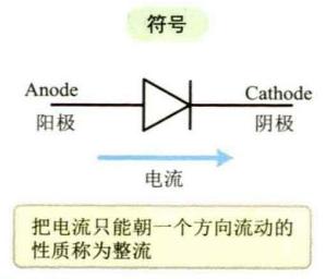 模电基础:二极管三极管与晶闸管场效应管