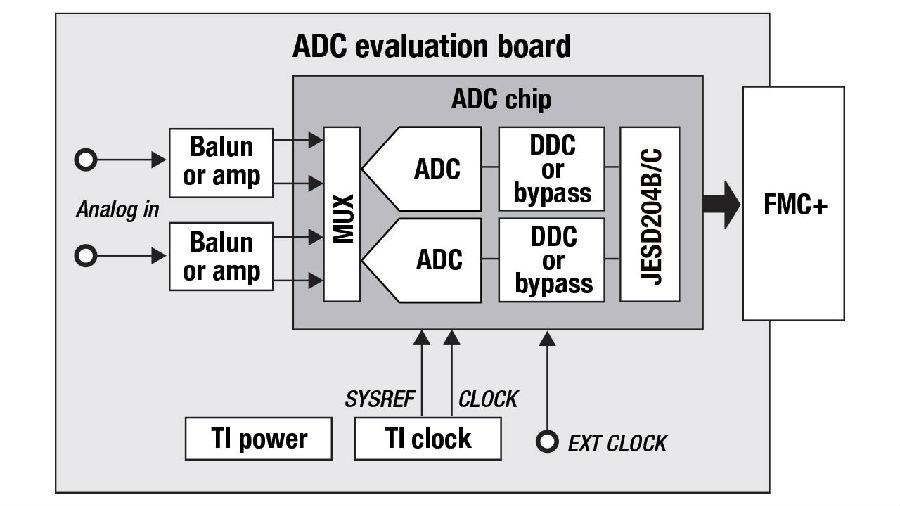 TI - 使用高速数据转换器快速取得成功的关键