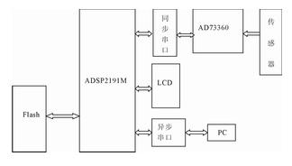 基于MCS-51系列单片机和ICL7135实现智能型兆欧表的设计