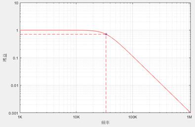 音频D类功放LC滤波器该怎么设计