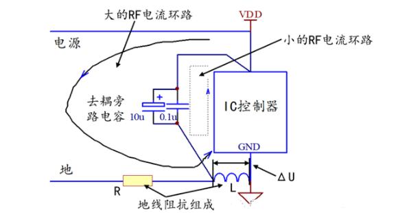 浅谈PCB中的去耦电容设计