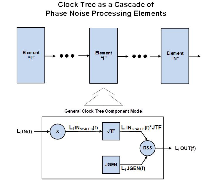 如何计算噪声源时钟树的总抖动