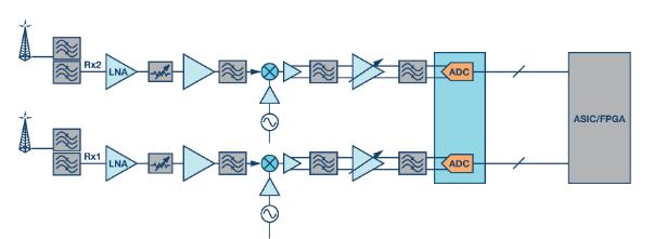 零中频(ZIF)架构如何优化无线电设计性能