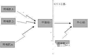 基于PIC16F877单片机实现水文自动测报系统的应用方案