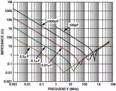 高水平的运放电路PCB布线是怎样的?