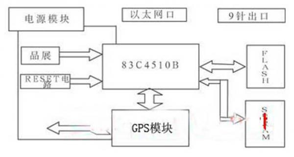 基于ARM7的GPRS无线VPN路由器设计