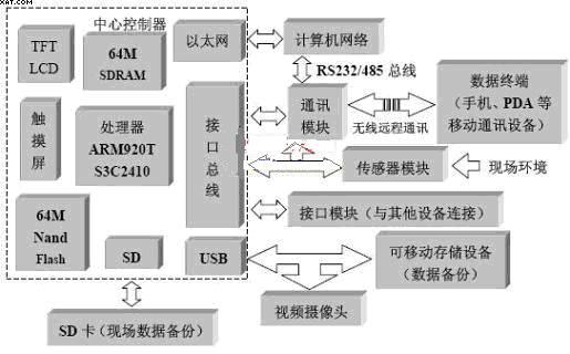 基于ARM嵌入式的远程监控系统设计