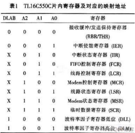 基于TLl6C550C实现数字信号处理器与PC机串行通信的应用设计