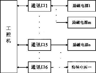 基于单片机和RS-485总线技术实现励磁电源控制系统的设计