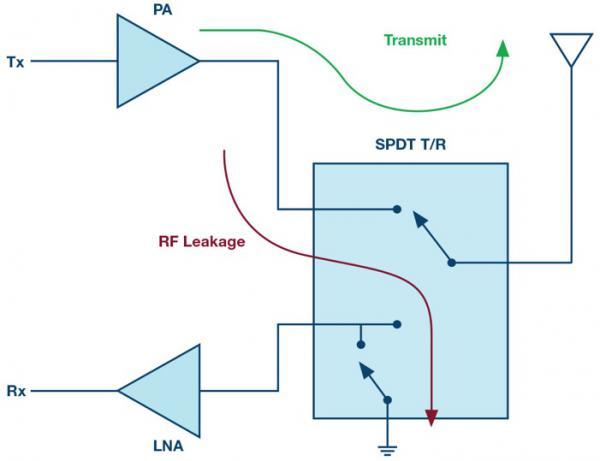 ADI 高功率硅开关为RF设计提供更高灵活性