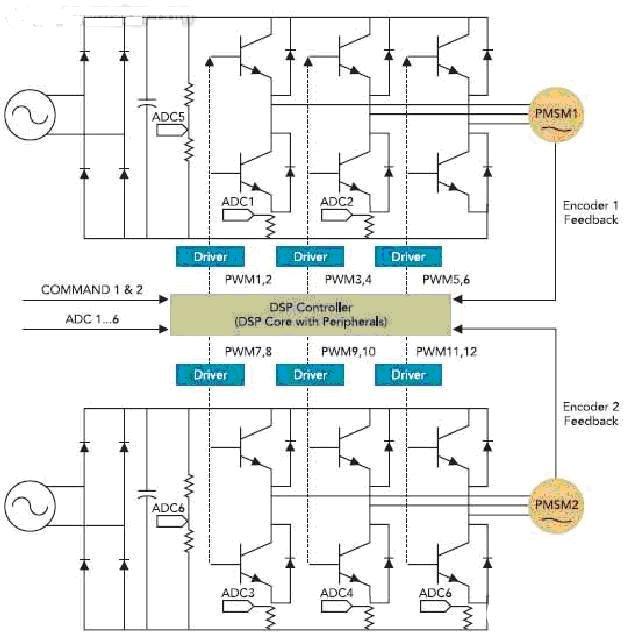 采用单一DSP控制器的多数新型电机控制方案