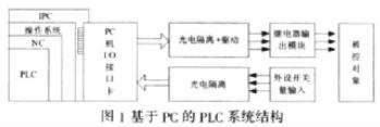 基于VxWorks操作系统实现PLC控制系统的应用方案