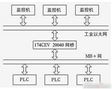 基于intouch组态软件实现监控系统的设计方案