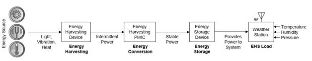 五个步骤高效设计物联网无线传感器节点