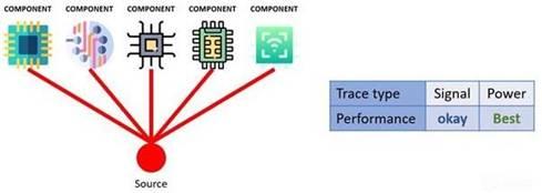 如何改善PCB设计的基本问题和技巧?