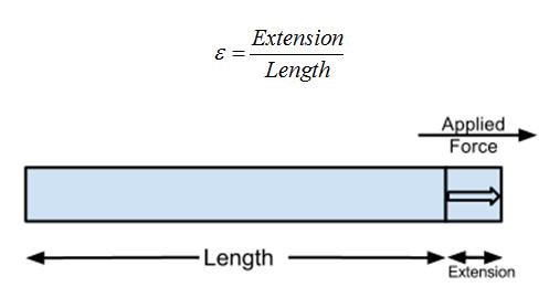 应变计接口电路设计的工作原理分析