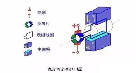 直流电机的基本构成与直流电机驱动电路的设计图解