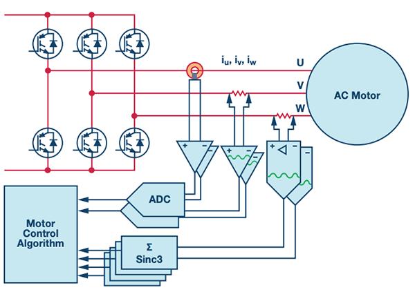 在三相电机驱动中利用Σ-Δ ADC测量相电流
