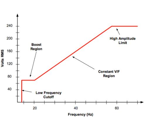 如何将交流感应电动机变成直流电动机