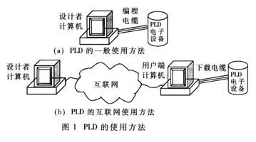 基于PLD和硬件描述语言实现系统在内编程