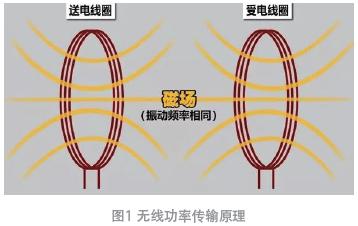 IEC62368无线功率发射器的金属异物温升