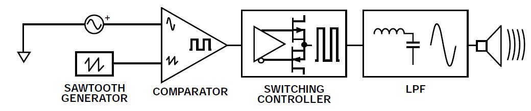 为实现音质补偿和保护的高电压D类放大器输出电流监控电路设计