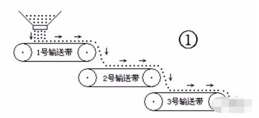 皮带输送机运输系统的工作原理及其故障维修