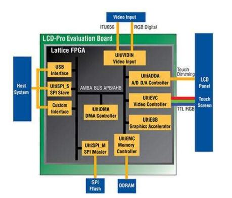 如何使用 FPGA 的嵌入式显示控制应用