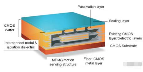 基于GPS/MEMS组合芯片实现高定位解决方案