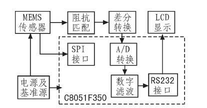 倾角测量系统的硬件设计和信号处理