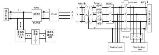 基于DSP芯片实现5kw光伏并网发电装置的设计