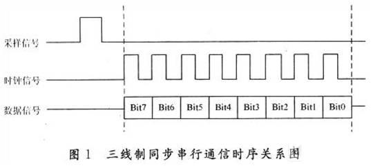 采用可编程逻辑器件实现三线制同步串行通信的应用设计