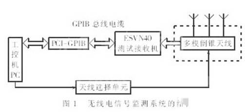 基于通用接口总线和工控机实现无线电信号监测系统的设计