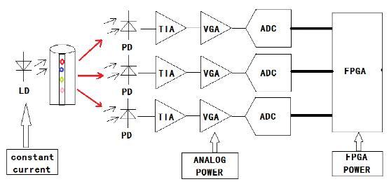 Excelpoint - 流式细胞分析仪硬件设计方案