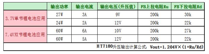 HT7180 3.7V升12V/2A内置MOS大电流升压IC解决方案