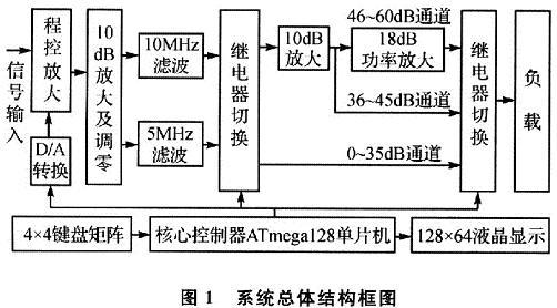 程控宽带直流功率放大器各单元电路的详细设计