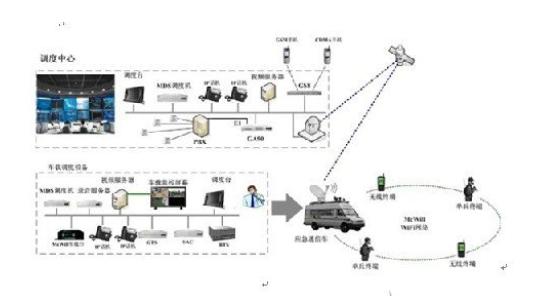 基于无线宽带的应急通信指挥车载应用系统设计